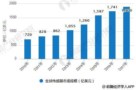 2010-2017年全球传感器市场规模统计情况