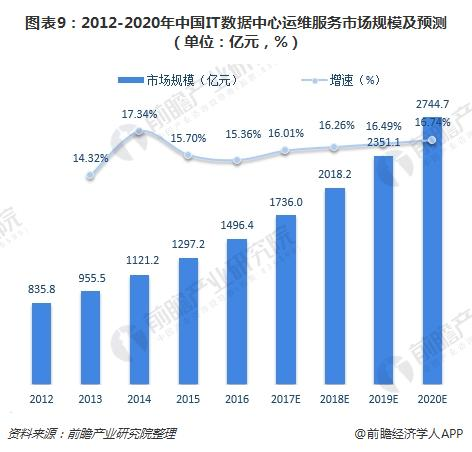 图表9:2012-2020年中国IT数据中心运维服务市场规模及预测(单位:亿元,%)