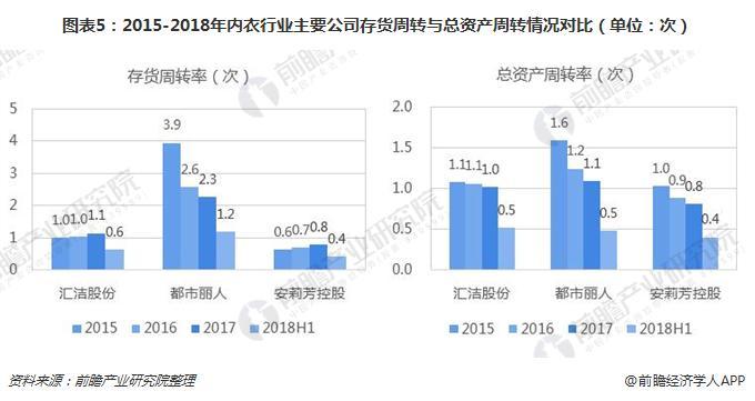 图表5:2015-2018年内衣行业主要公司存货周转与总资产周转情况对比(单位:次)