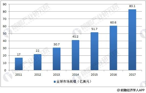 全球3D打印市场规模走势