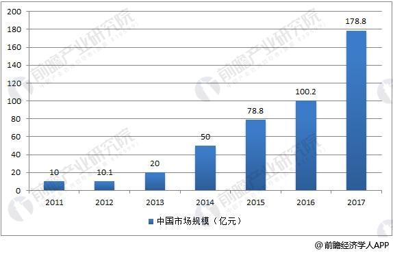 中国3D打印市场规模情况