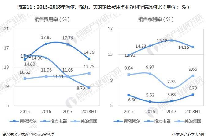 图表11:2015-2018年海尔、格力、美的销售费用率和净利率情况对比(单位: %)
