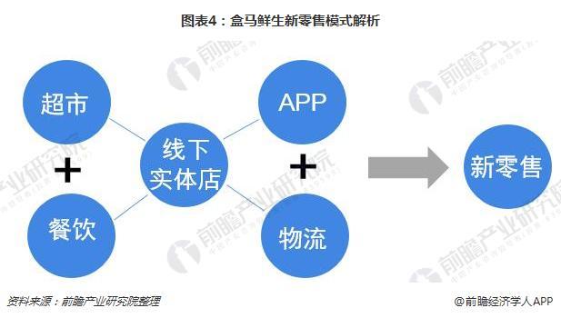 图表4:盒马鲜生新零售模式解析