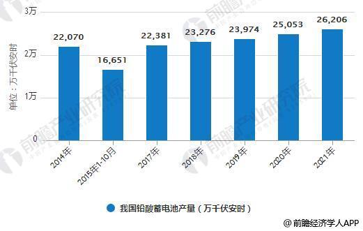 2014-2021年我國鉛酸蓄電池產量統計情況及預測