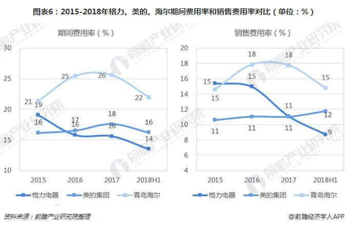 图表6:2015-2018年格力、美的、海尔期间费用率和销售费用率对比(单位:%)
