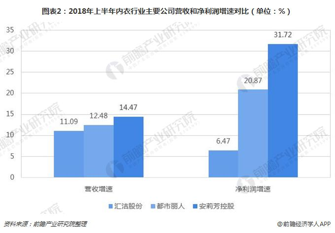 图表2:2018年上半年内衣行业主要公司营收和净利润增速对比(单位:%)