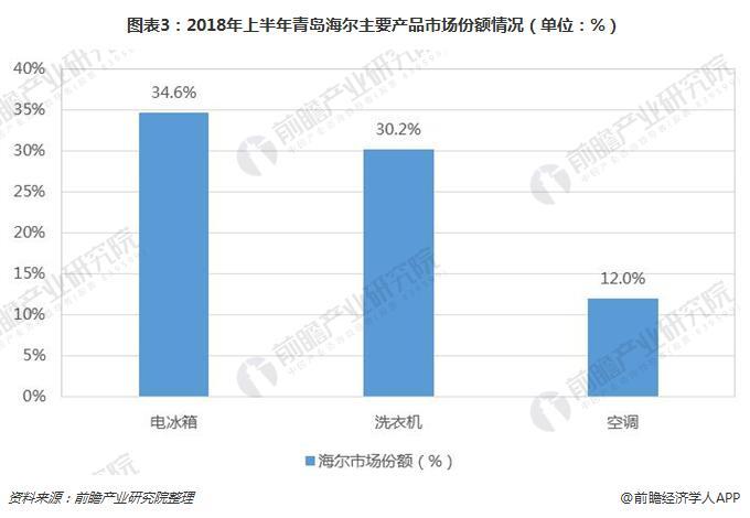 图表3:2018年上半年青岛海尔主要产品市场份额情况(单位:%)