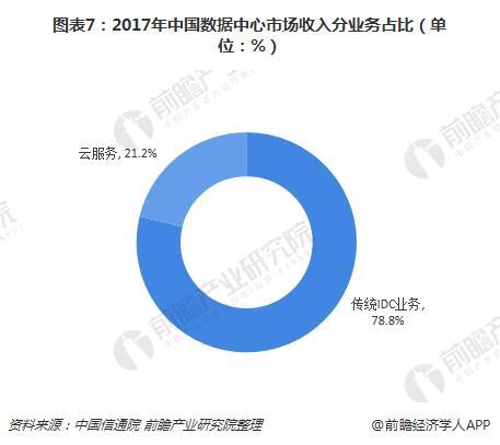 图表7:2017年中国数据中心市场收入分业务占比(单位:%)