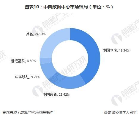 图表10:中国数据中心市场格局(单位:%)