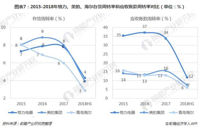 图表7:2015-2018年格力、美的、海尔存货周转率和应收账款周转率对比(单位:%)