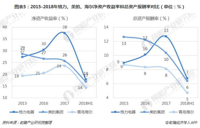 图表5:2015-2018年格力、美的、海尔净资产收益率和总资产报酬率对比(单位:%)