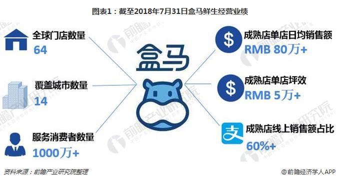 图表1:截至2018年7月31日盒马鲜生经营业绩