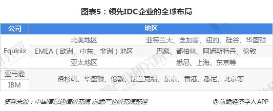 图表5:领先IDC企业的全球布局