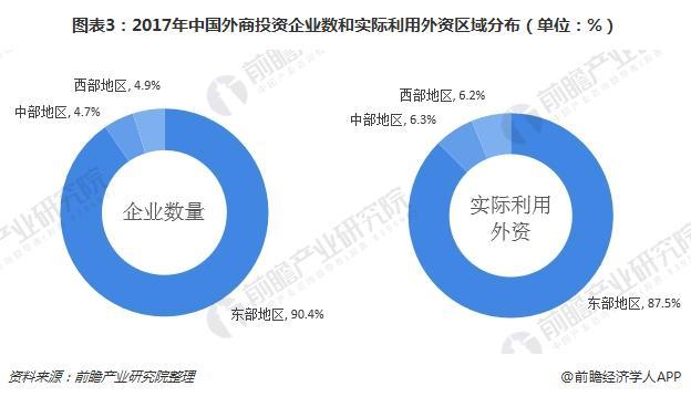 图表3:2017年中国外商投资企业数和实际利用外资区域分布(单位:%)