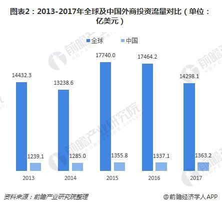 图表2:2013-2017年全球及中国外商投资流量对比(单位:亿美元)