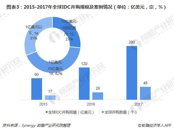 图表3:2015-2017年全球IDC并购规模及案例情况(单位:亿美元,宗,%)