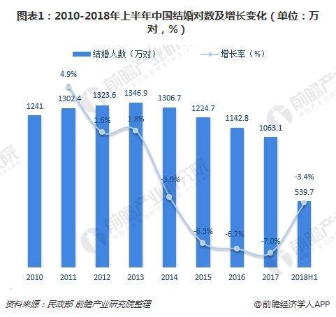 图表1:2010-2018年上半年中国结婚对数及增长变化(单位:万对,%)