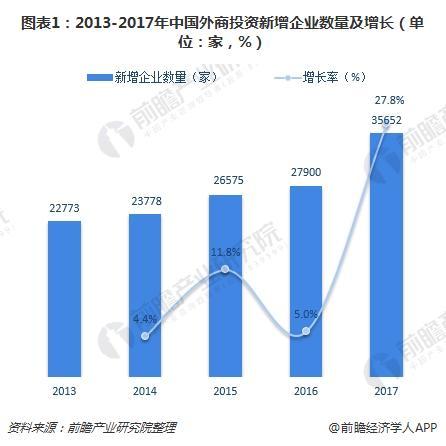 图表1:2013-2017年中国外商投资新增企业数量及增长(单位:家,%)