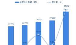 十張圖了解2018年中國外商投資情況