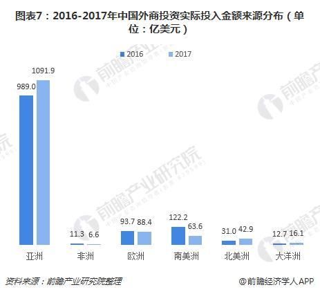 图表7:2016-2017年中国外商投资实际投入金额来源分布(单位:亿美元)
