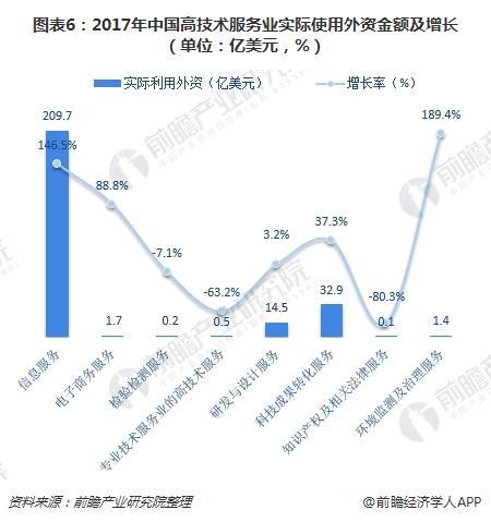 图表6:2017年中国高技术服务业实际使用外资金额及增长(单位:亿美元,%)