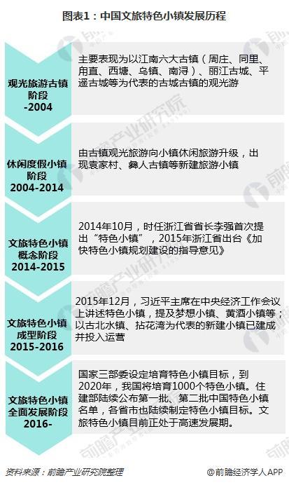 图表1:中国文旅特色小镇发展历程