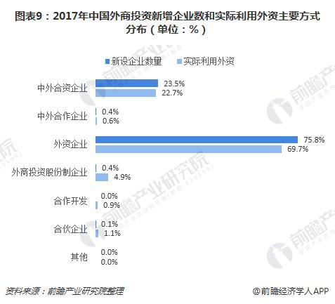 图表9:2017年中国外商投资新增企业数和实际利用外资主要方式分布(单位:%)