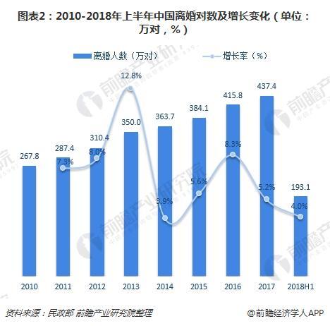 图表2:2010-2018年上半年中国离婚对数及增长变化(单位:万对,%)