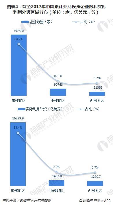 图表4:截至2017年中国累计外商投资企业数和实际利用外资区域分布(单位:家,亿美元,%)