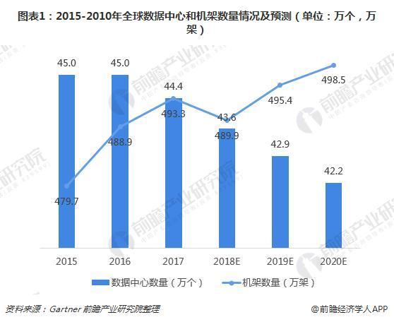 图表1:2015-2010年全球数据中心和机架数量情况及预测(单位:万个,万架)