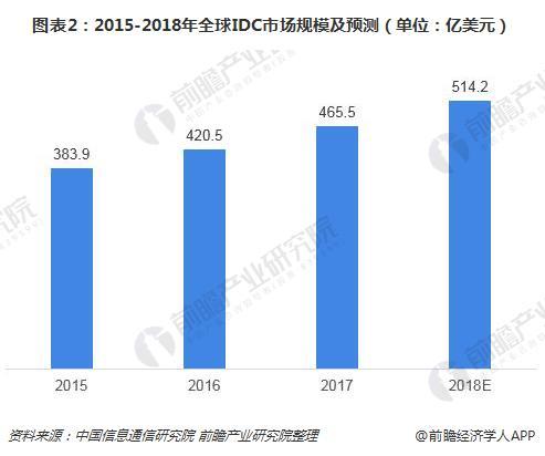 图表2:2015-2018年全球IDC市场规模及预测(单位:亿美元)