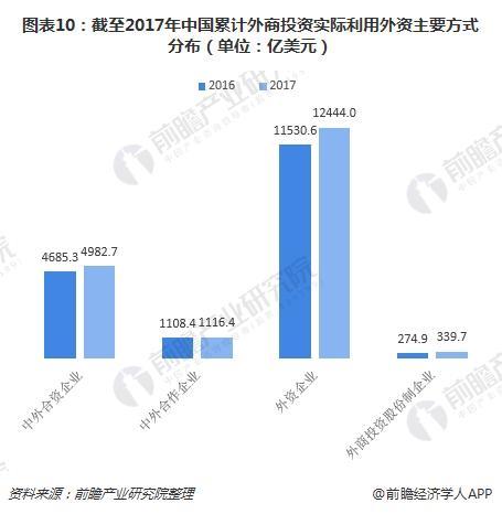 图表10:截至2017年中国累计外商投资实际利用外资主要方式分布(单位:亿美元)