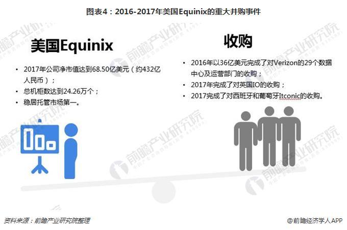 图表4:2016-2017年美国Equinix的重大并购事件