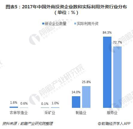 图表5:2017年中国外商投资企业数和实际利用外资行业分布(单位:%)