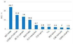 8月<em>洗衣机</em>产量有所回升 累计产量为4586.1万台