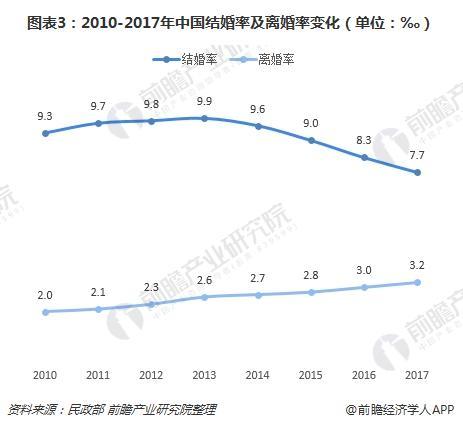 图表3:2010-2017年中国结婚率及离婚率变化(单位:‰)