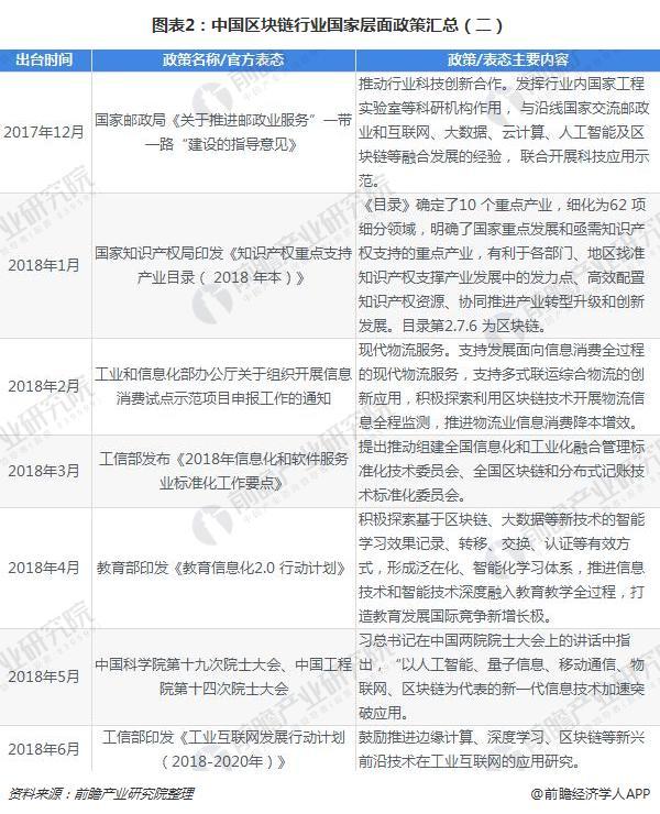 图表2:中国区块链行业国家层面政策汇总(二)