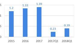 從華興資本招股說明書看中國投行的未來:年薪過百萬的投行,新經濟是必然走向