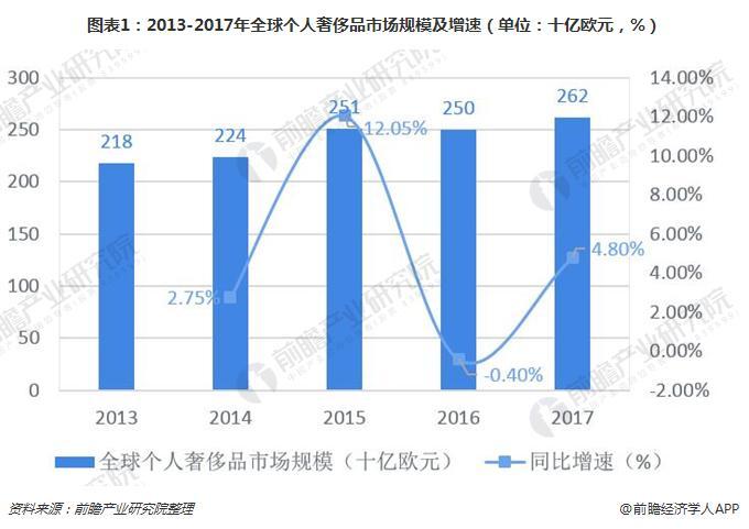 图表1:2013-2017年全球个人奢侈品市场规模及增速(单位:十亿欧元,%)