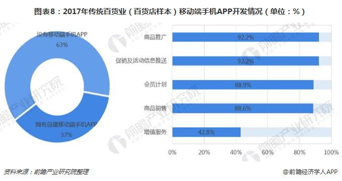 图表8:2017年传统百货业(百货店样本)移动端手机APP开发情况(单位:%)