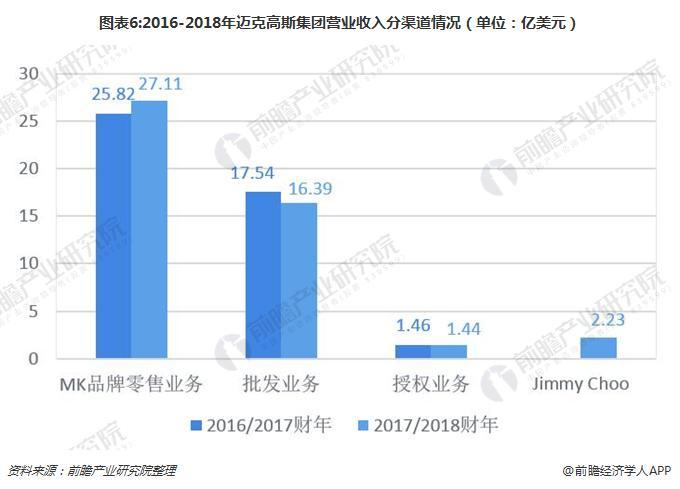 图表6:2016-2018年迈克高斯集团营业收入分渠道情况(单位:亿美元)
