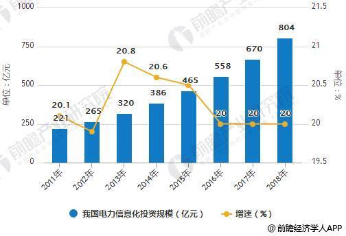 2011-2018年我国电力信息化投资规模统计及增长情况预测