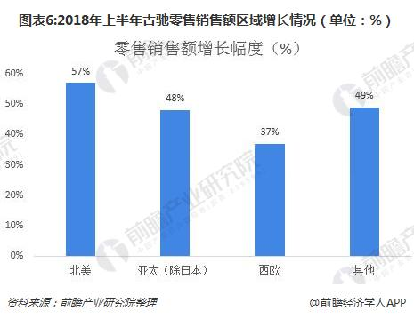 图表6:2018年上半年古驰零售销售额区域增长情况(单位:%)