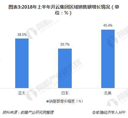图表3:2018年上半年开云集团区域销售额增长情况(单位:%)