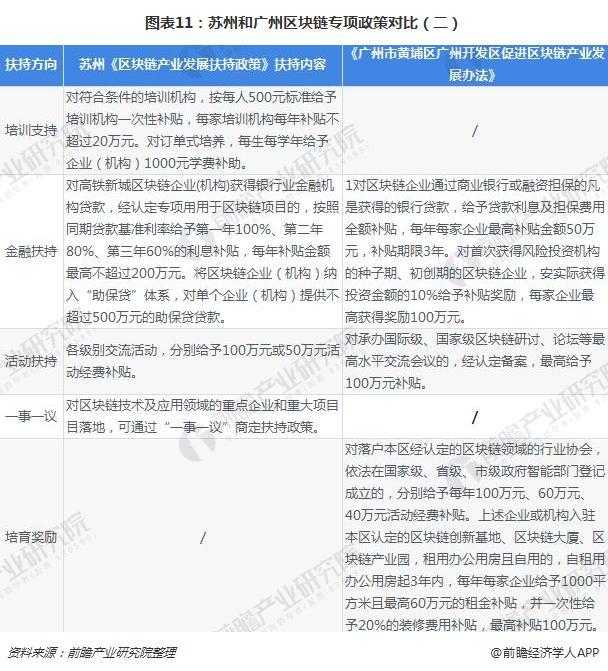 图表11:苏州和广州区块链专项政策对比(二)
