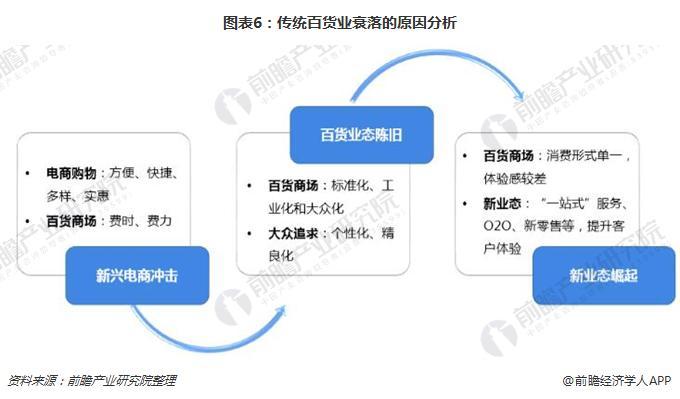 图表6:传统百货业衰落的原因分析