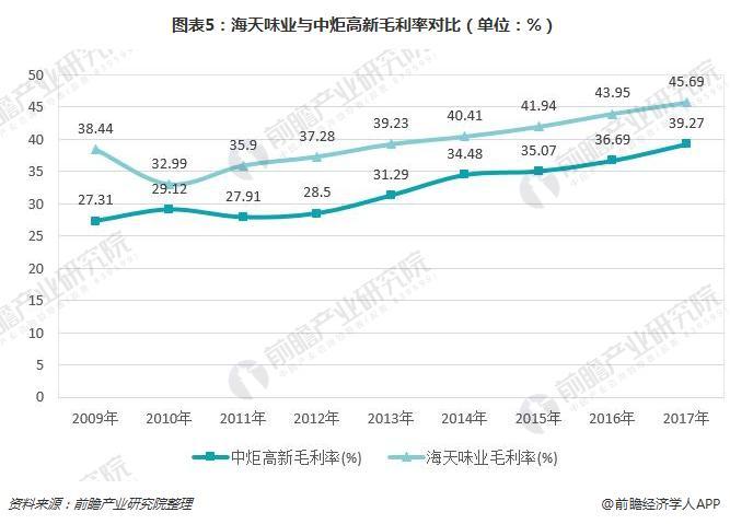 图表5:海天味业与中炬高新毛利率对比(单位:%)