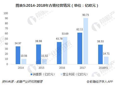 图表5:2014-2018年古驰经营情况(单位:亿欧元)