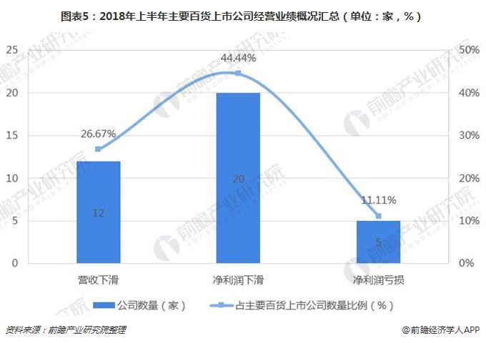 图表5:2018年上半年主要百货上市公司经营业绩概况汇总(单位:家,%)