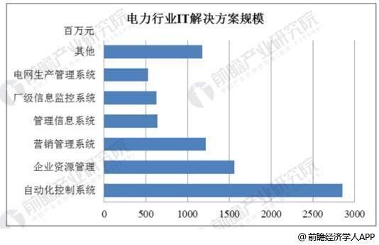 电力行业IT规模统计情况及预测